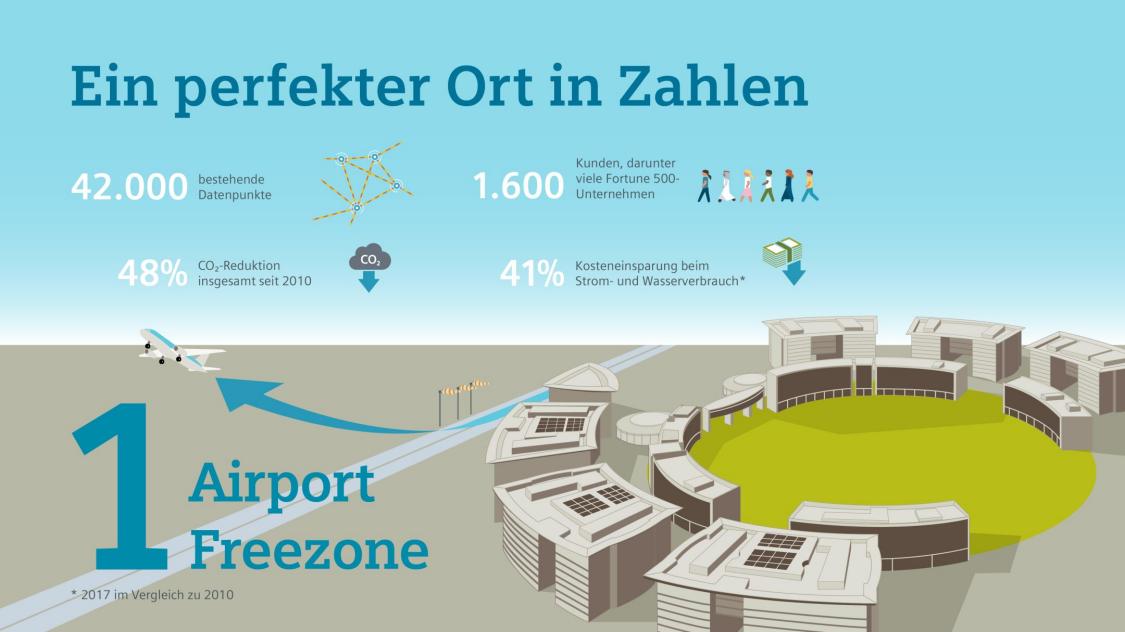 In der Dubai Airport Freezone schaffen datengesteuerte Services perfekte Bedingungen für Glück und Erfolg.