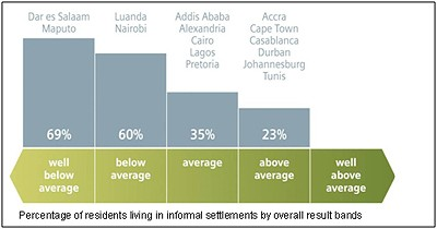Percentage of residents living in informal settlements by overall result bands