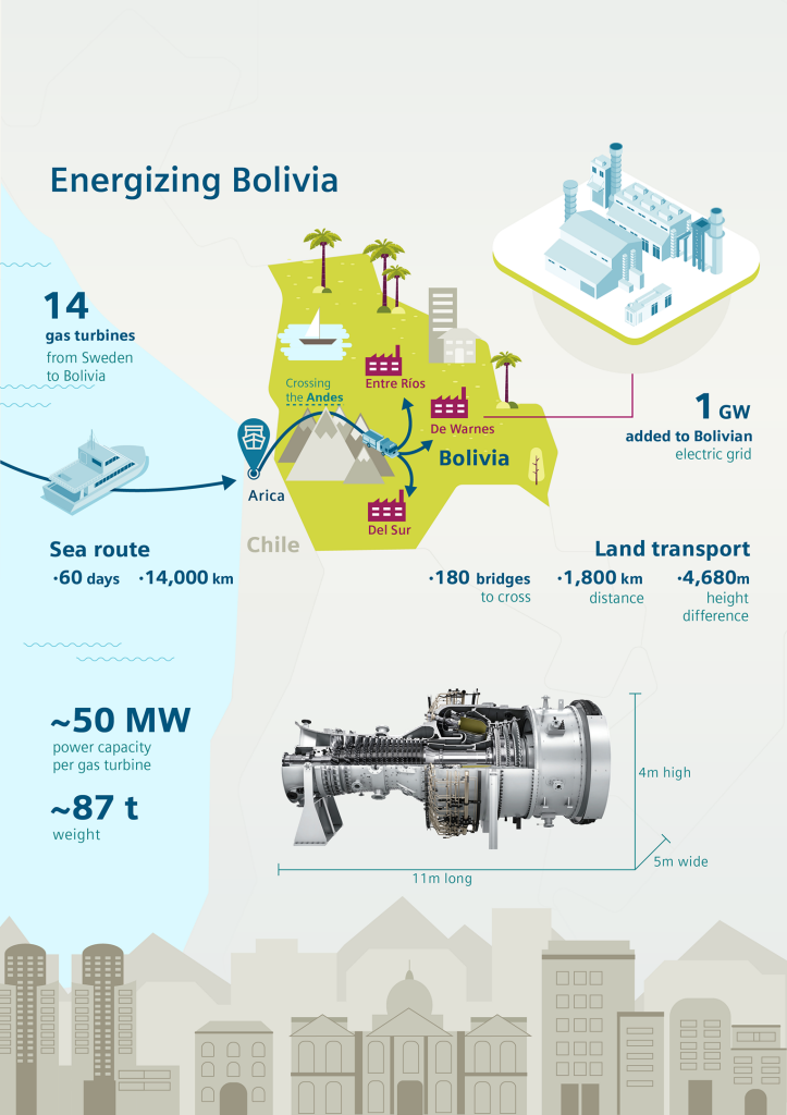 First turbines for expansion of Bolivian power plants start their