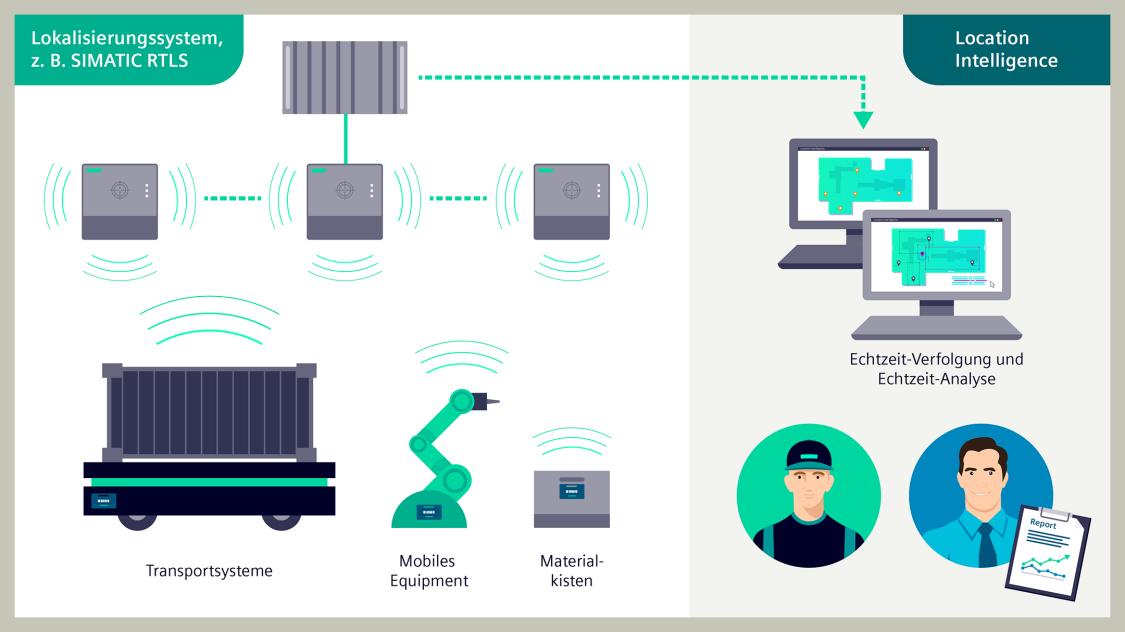 Lcoation Intelligence ermöglicht Visualisierung und Analysen der Bewegungsdaten von mobilen Assets in Echtzeit