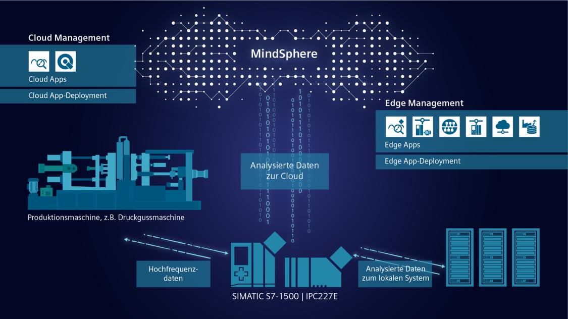 Applikationen – von Industrial Edge bis zur Cloud