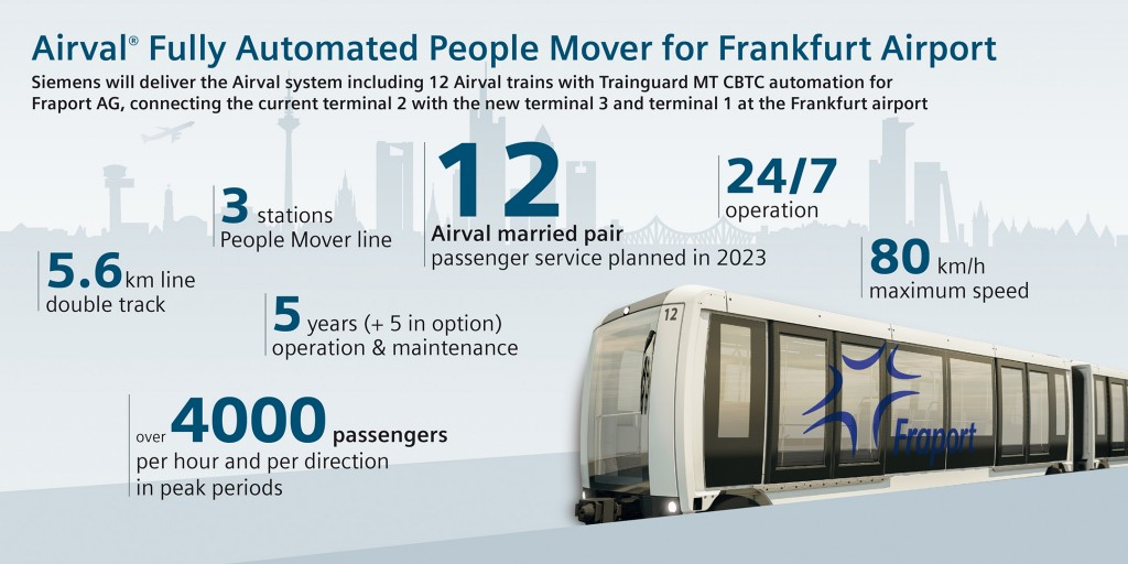 Infographic: Airval Fully Automated People Mover for Frankfurt Airport