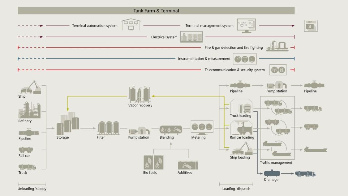Lifecycle management – Servicii pentru industria de petrol și gaze