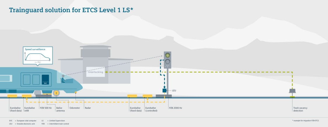 Diagram of Trainguard solution for ETCS Level 1 Limited Supervision