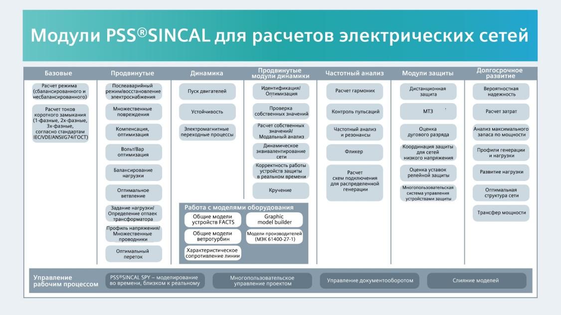 Модули PSS®SINCAL для расчетов электрических сетей