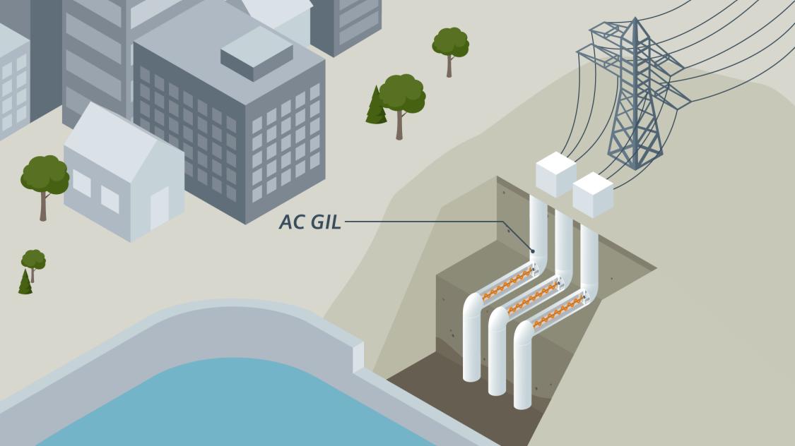 Three-phase current transmission (AC)