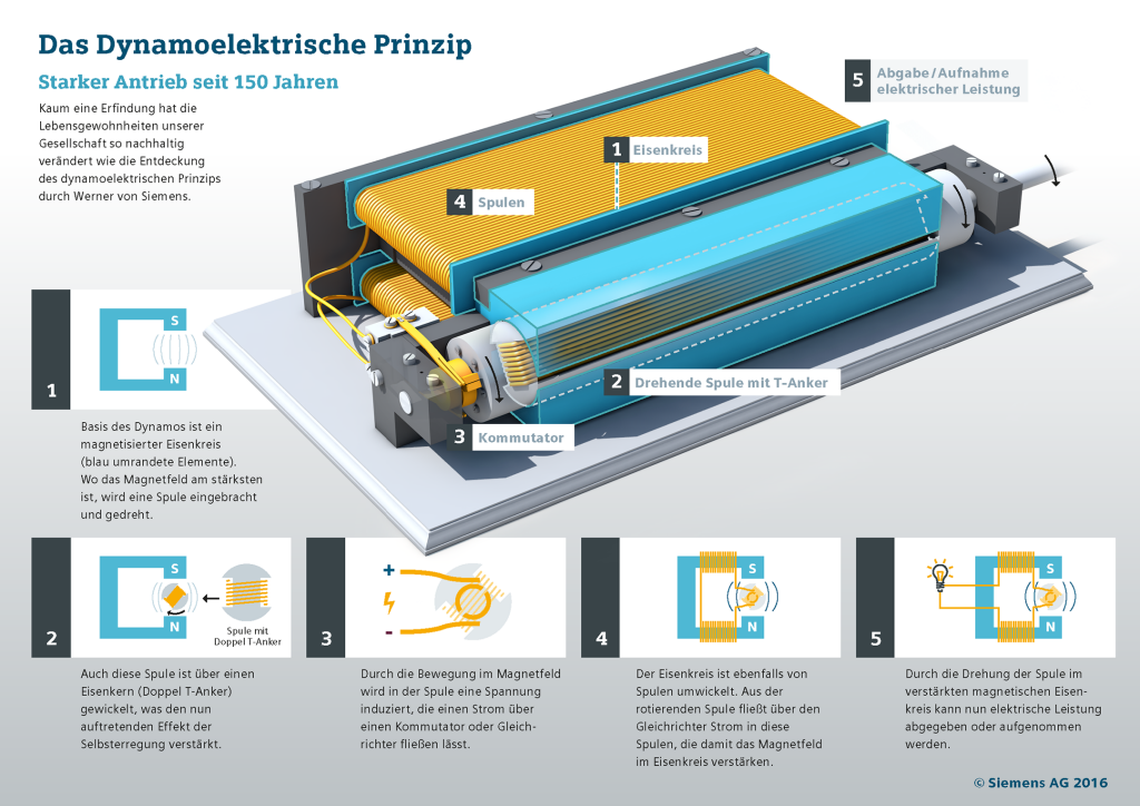 Infografik: Das Dynamoelektrische Prinzip