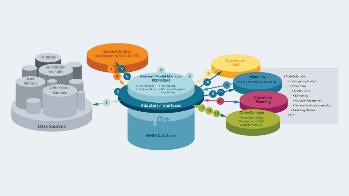 PSS®ODMS – CIM-based transmission network modeling and