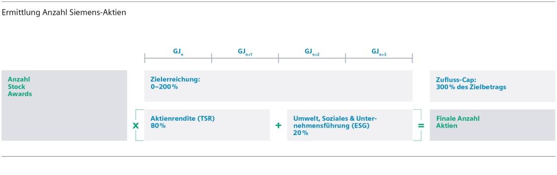 Ermittlung Anzahl Siemens-Aktien