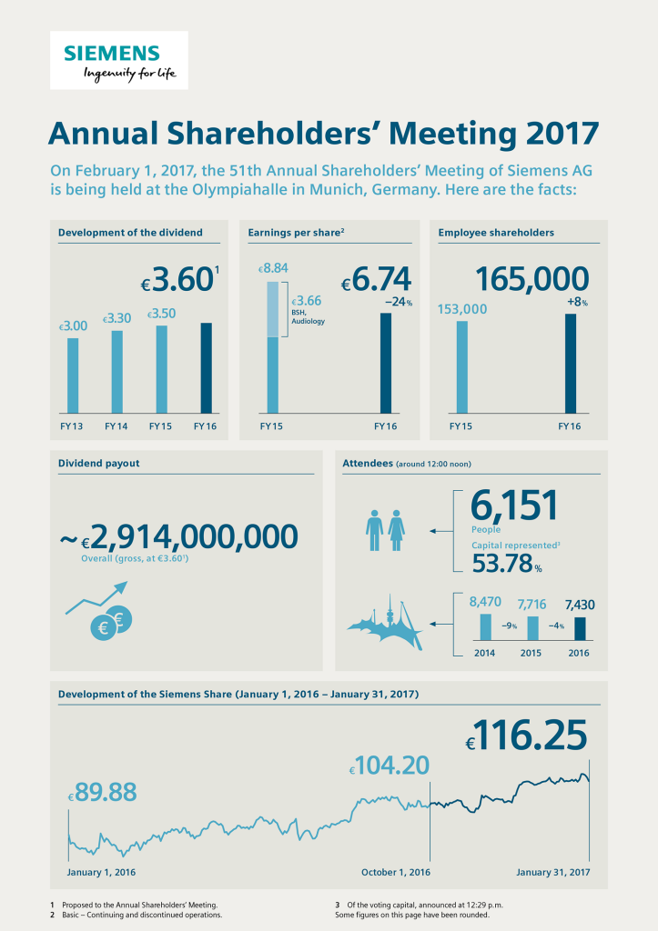 Infographic: Annual Shareholders' Meeting 2017