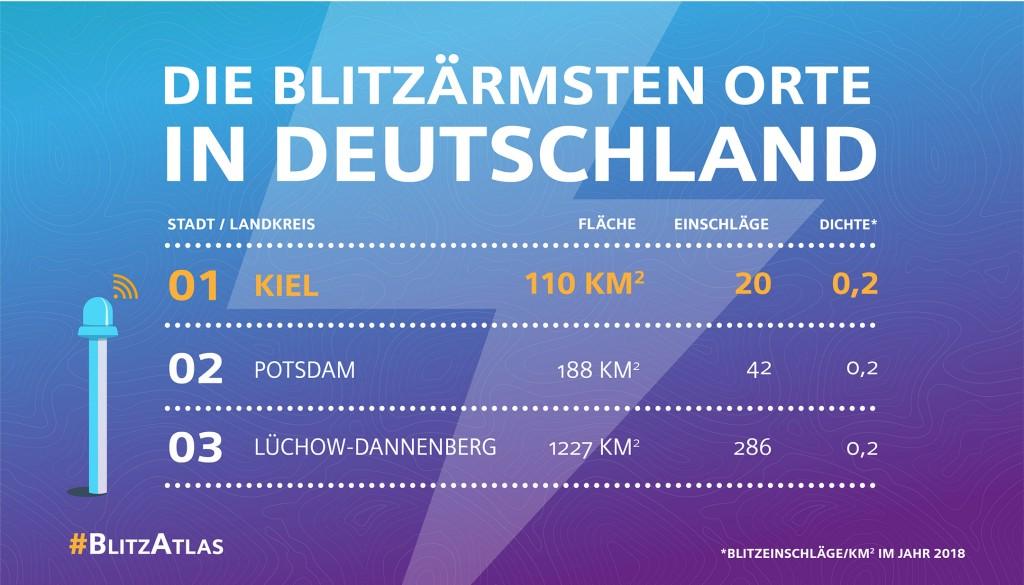 Siemens Blitz-Atlas 2018: Die blitzärmsten Orte in Deutschland