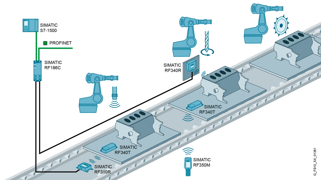 Schematic illustration of an RFID application for engine manufacturing in automotive industry