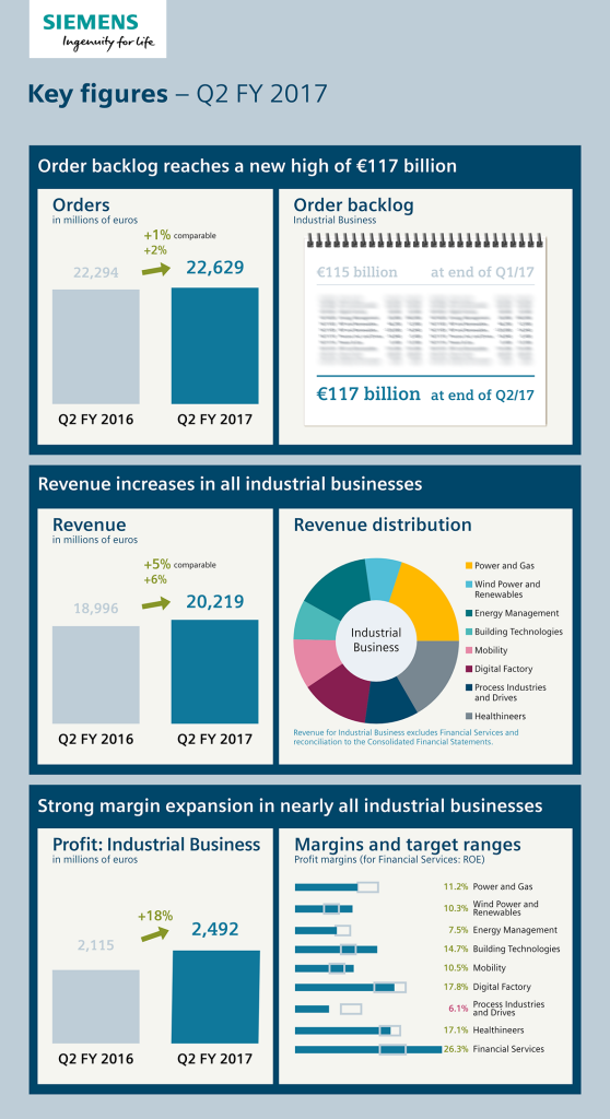 Infographic: Key figures - Q2, fiscal year 2017