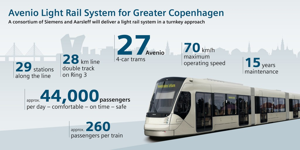 Avenio Light Rail System for Greater Copenhagen