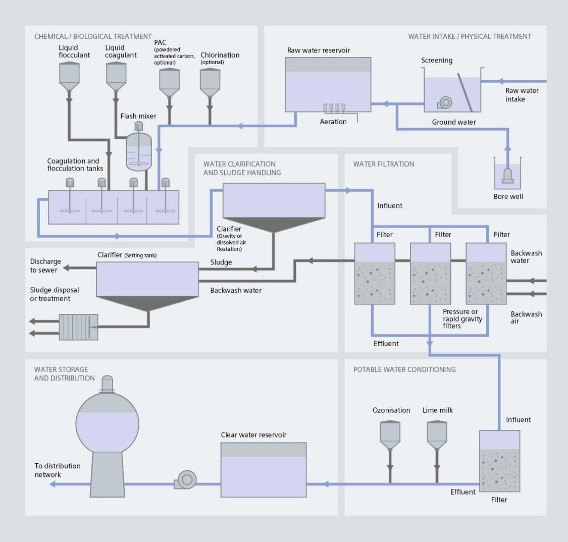 USA | drinking water process