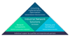 Industrial network solutions follow a comprehensive approach