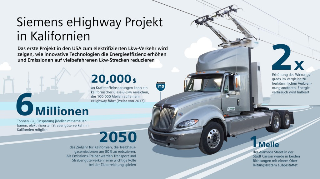 Siemens demonstrates first eHighway system in the U.S.