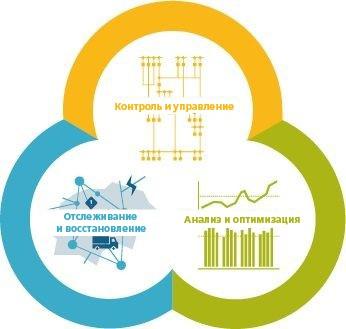 Spectrum Power для розширеного управління розподільними мережами