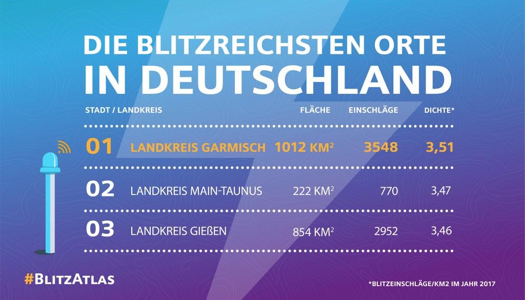 Siemens BlitzAtlas 2017: Die blitzreichsten Orte in Deutschland