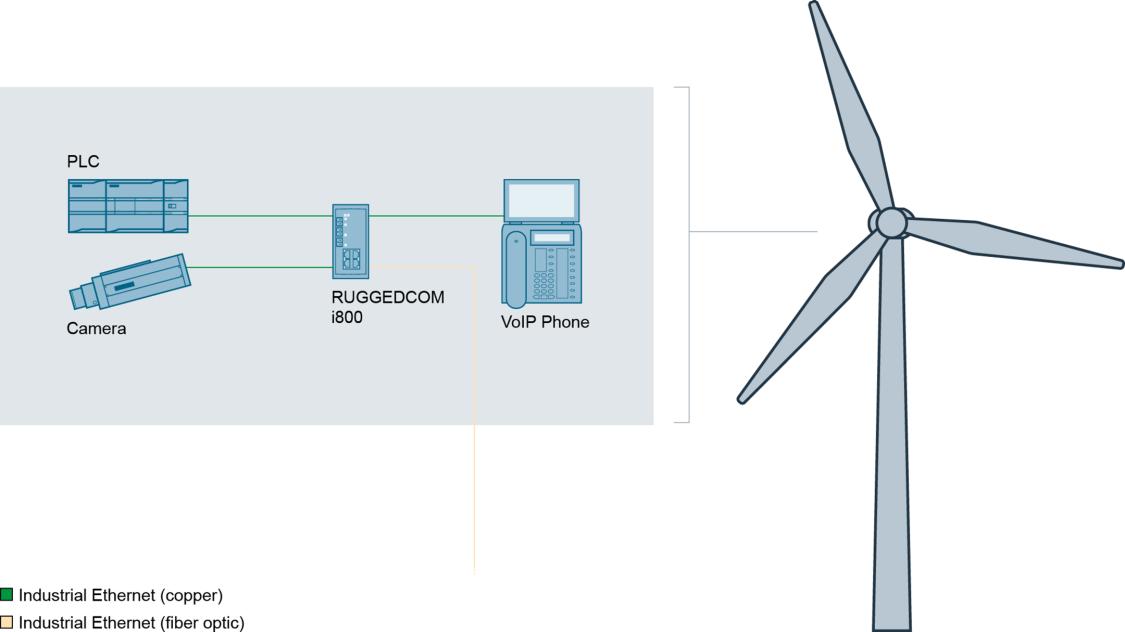 Подключение медных устройств к оптоволоконной сети с помощью RUGGEDCOM i800