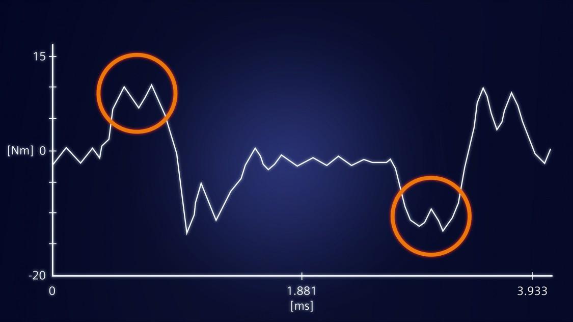 Analyse von Antrieben mit Edge-Lösung