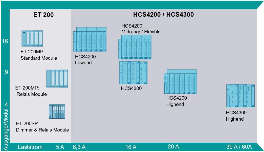 SIPLUS HCS IO Systeme