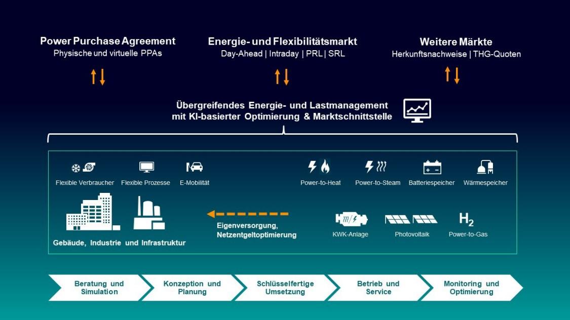 Lösung Energiemarkt