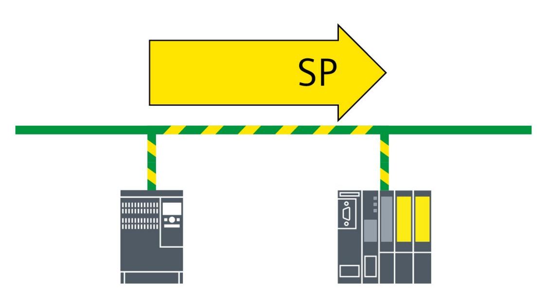 安全位置 (SP)