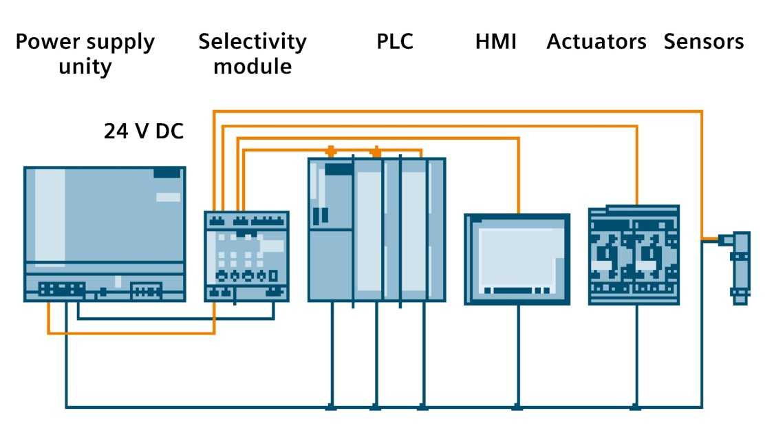 Graphic of a configuration with a SITOP selectivity module