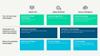 SCE digitalization concept overview chart