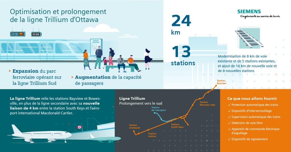 Infographic: Upgrading and extending Ottawa's Trillium Line