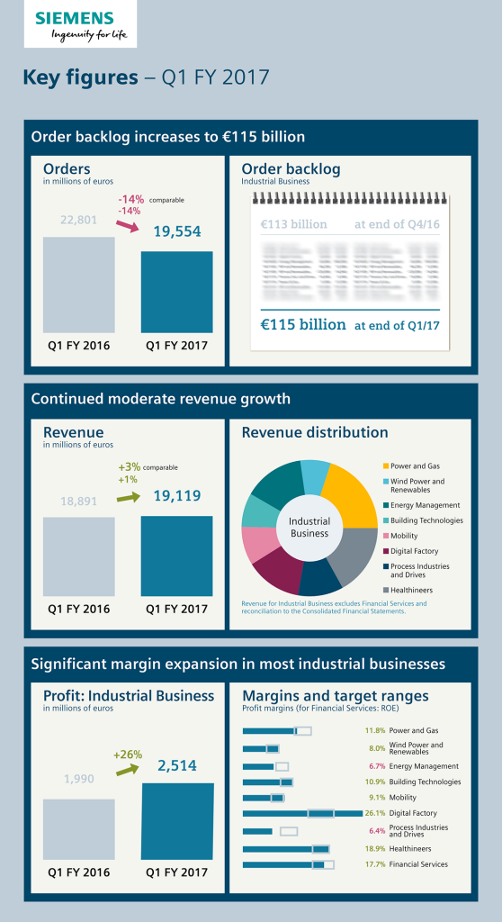 Infographic: Key figures - Q1, fiscal year 2017