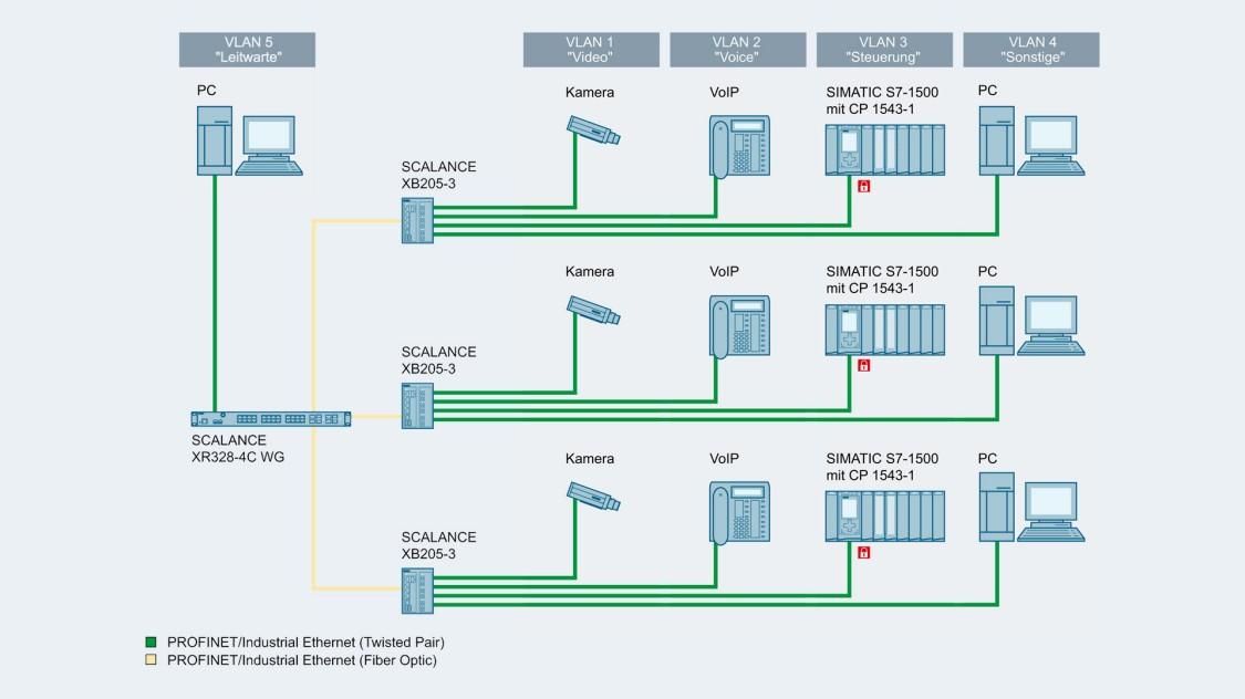 Bild einer Netzwerktopologie mit SCALANCE XR-300WG