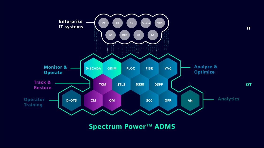 Spectrum Power ADMS modules