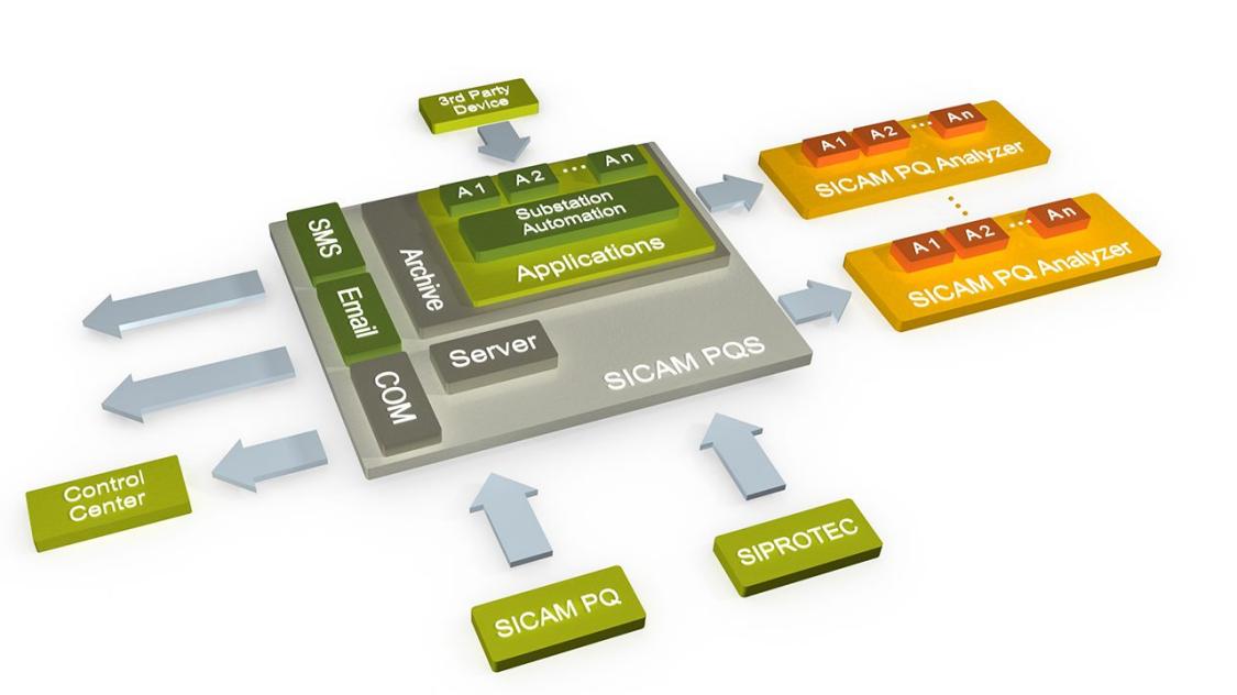 SICAM PQS і PQ Analyzer