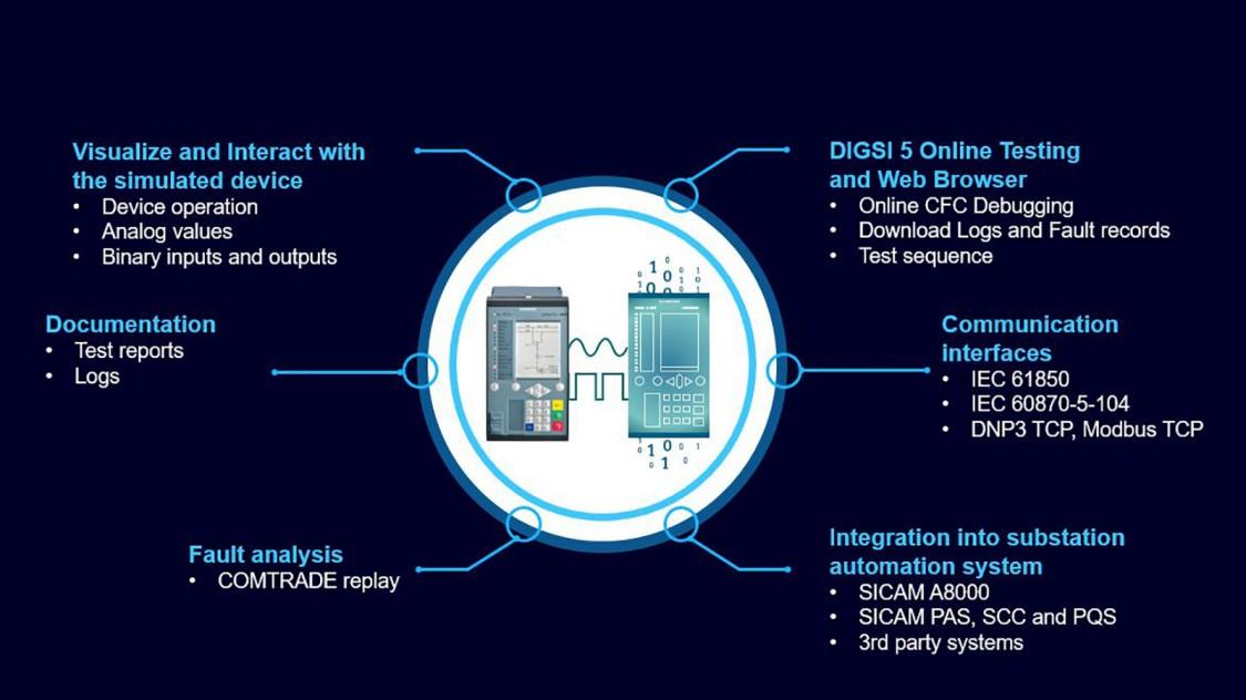 SIRPTOTEc DigitalTwin System Integration