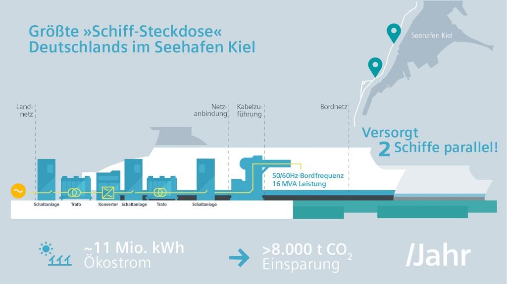 """Siemens baut für Seehafen Kiel Deutschlands größte """"Schiff-Steckdose"""""""