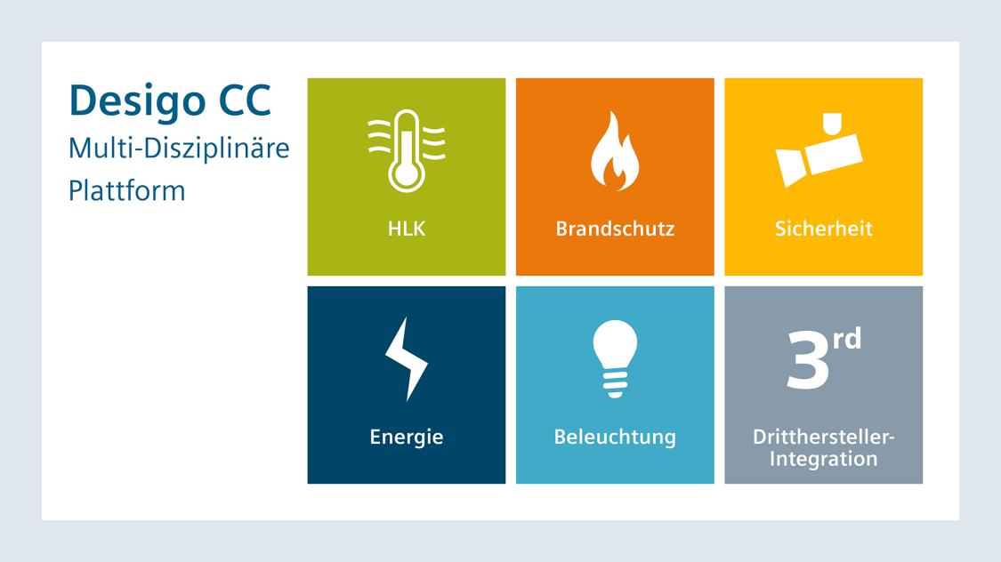 Desigo CC bietet Lösungen für die Disziplinen Beleuchtung, Energie, Sicherheit, Brandschutz, Heizung, Lüftung, Klimatisierung und Integration von Drittherstellern