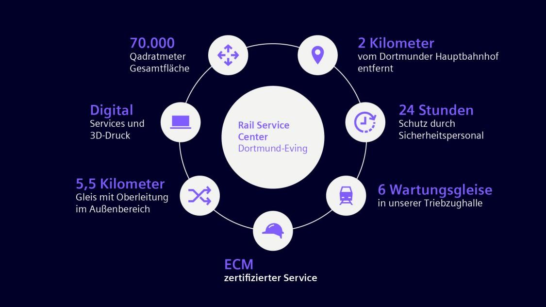 Grafik, die zeigt, wie das Rail Service Center in Dortmund-Eving arbeitet