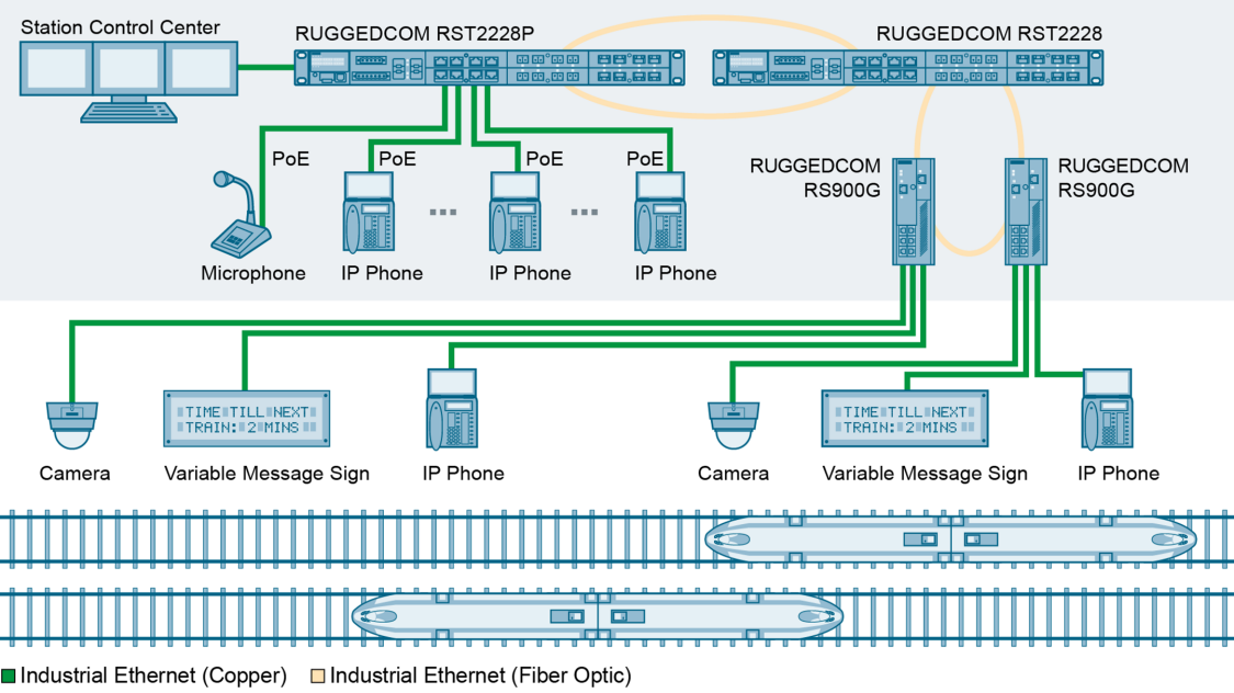 Up to 24 modern IEDs or other IEEE1588 slaves can be connected directly to the RUGGEDCOM RST2228 via Fast Ethernet or via Gigabit/s ports.
