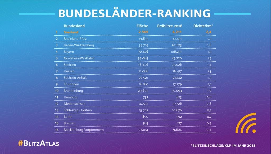 Siemens Blitz-Atlas 2018: Bundesländer-Ranking