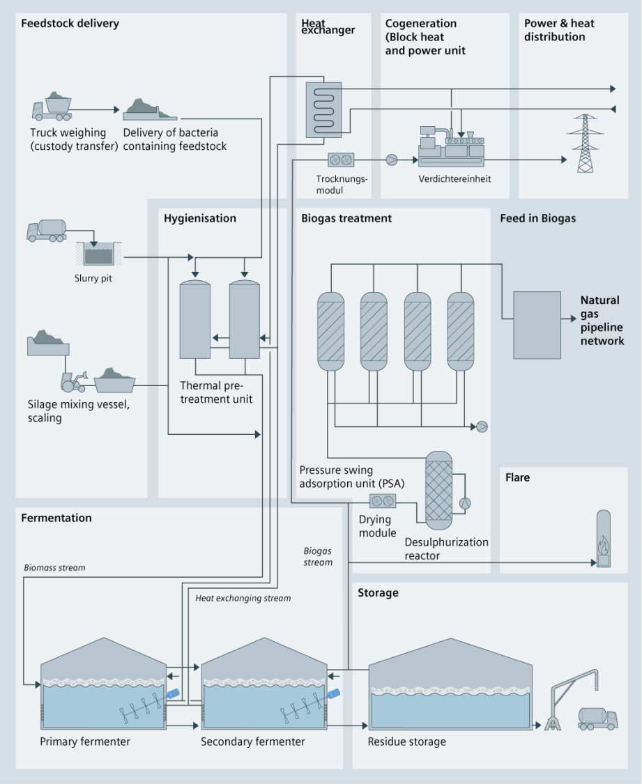 Process graphic of biomass gasification using process-technical symbols to feedstock delivery, heat exchange, cogeneratio, power and heat distribution, hygienisation, biogas treatment, feed in biogas, fermentation, flare and storage.