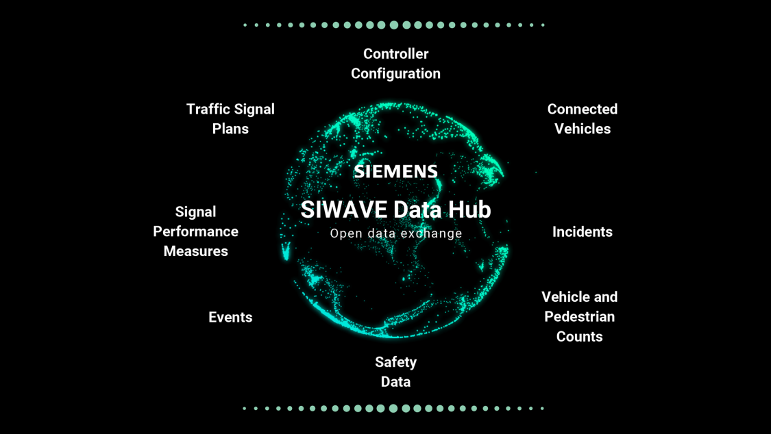 SIWAVE Data Hub Open data exchange