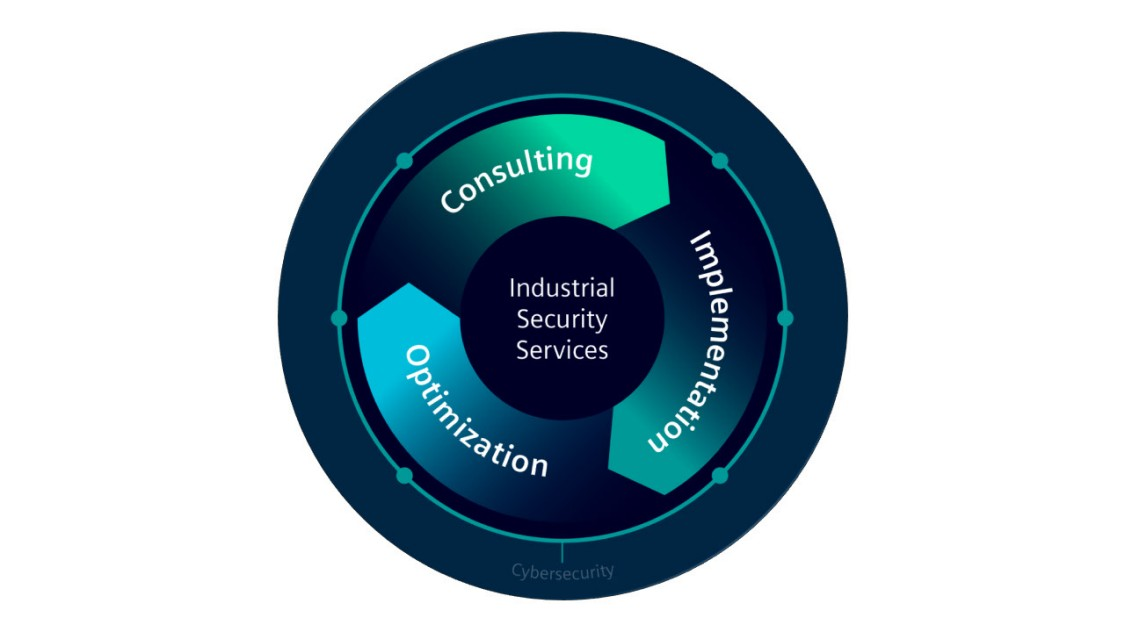 Industrial Security Services folgen einem ganzheitlichen Ansatz