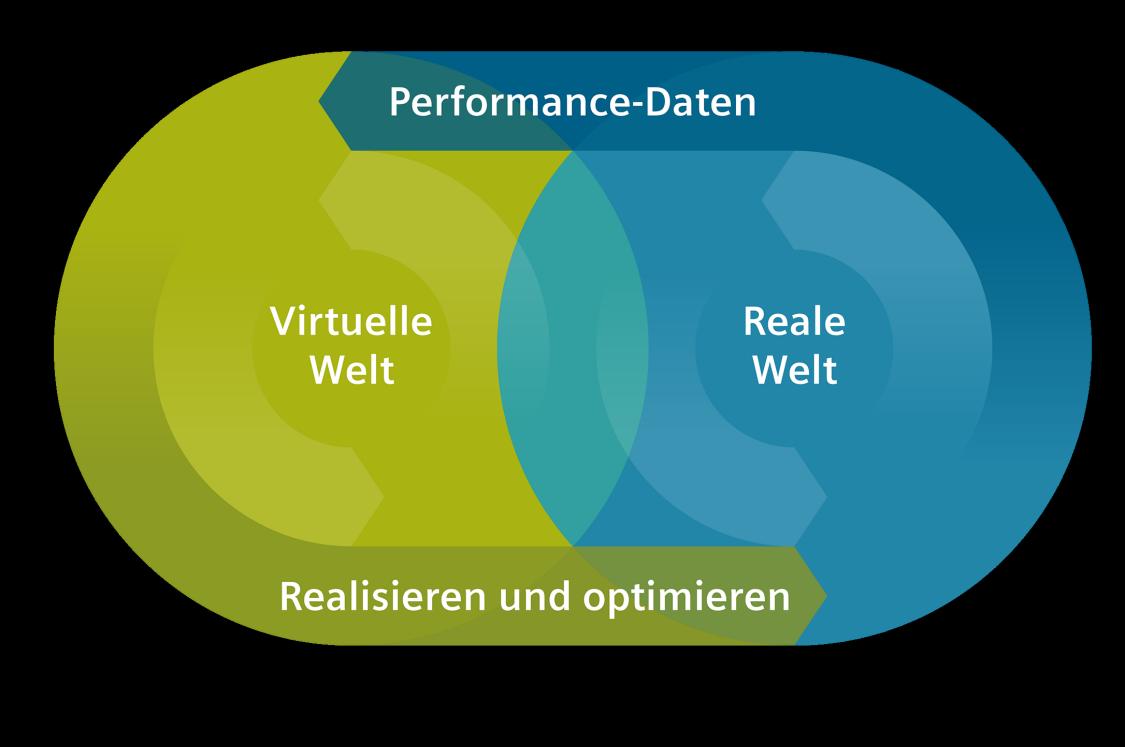 Die digitale Transformation verschmilzt die virtuelle und die reale Welt