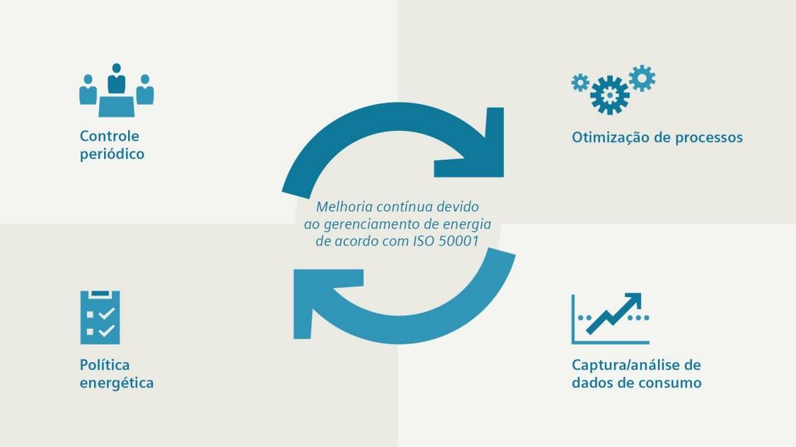 Infográfico destacando os benefícios dos multimedidores siemens
