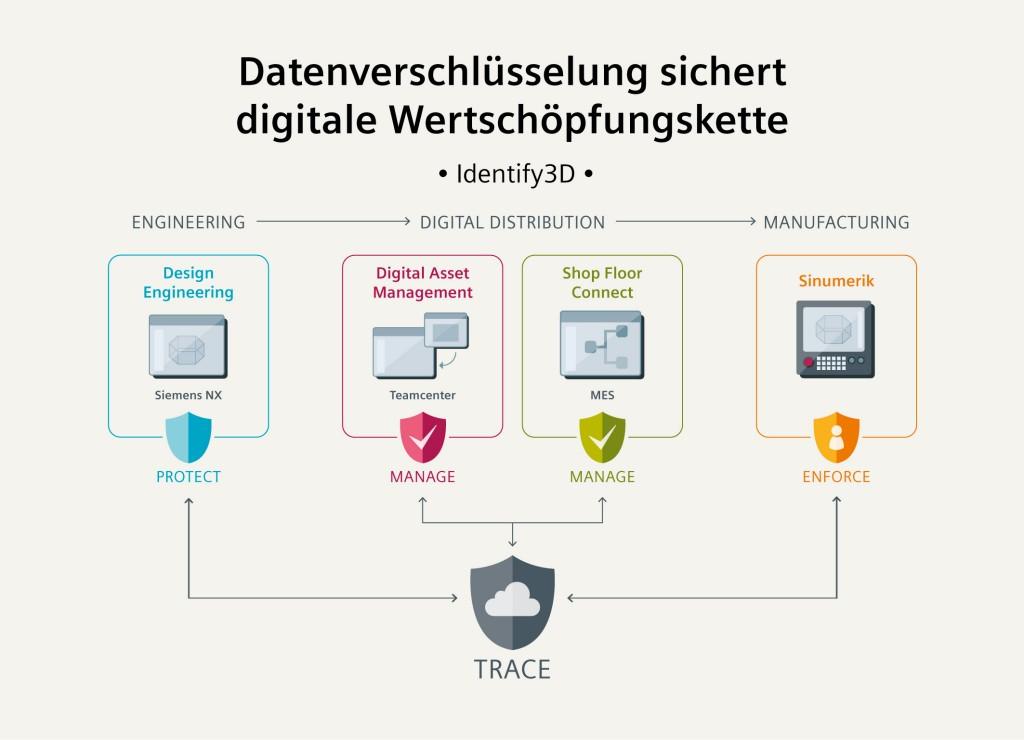 Datenverschlüsselung sichert digitale Wertschöpfungskette