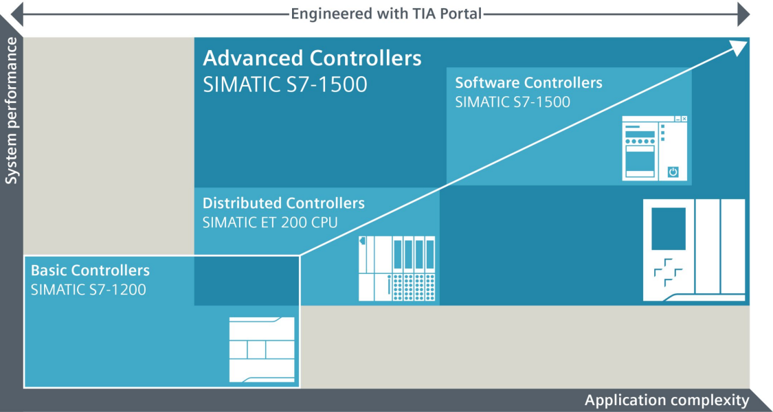 Engineering the SIMATIC S7 family with STEP 7 in the TIA Portal