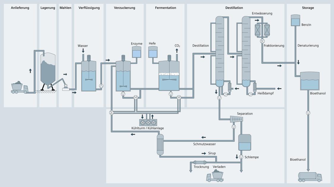 Prozessgrafik der Bioethanol-Herstellung anhand verfahrenstechnischer Symbole zu Anlieferung, Lagerung, Mahlen, Verflüssigung, Verzuckerung, Fermentation, Destillation, Lagerung der Endprodukte.