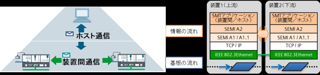 SMTライン向けSEMI企画